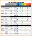 flea tick heartworm medicine comparison chart