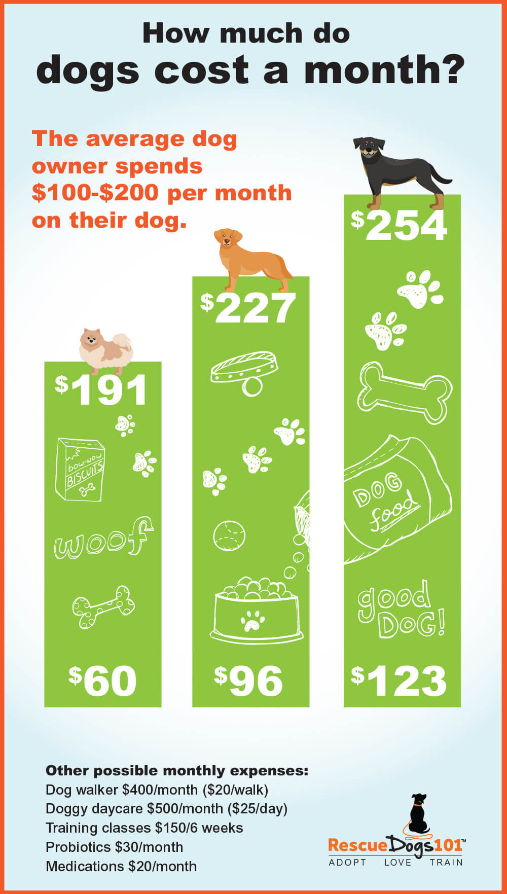 Chart explaining How much do dogs cost a month?